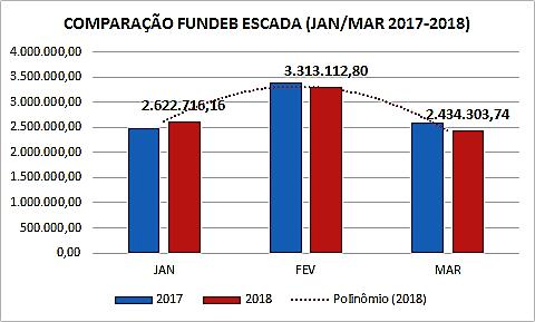 Recursos do Fundeb 2018 são menores que2017