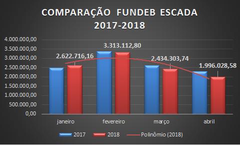 Abril registra queda no FUNDEB de quase R$ 300mil