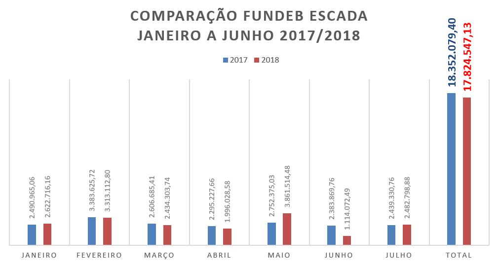 FUNDEB ESCADA 2017-2018