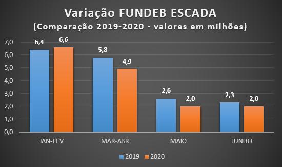 Recursos do Fundeb de Escada caem pelo quinto mêsconsecutivo